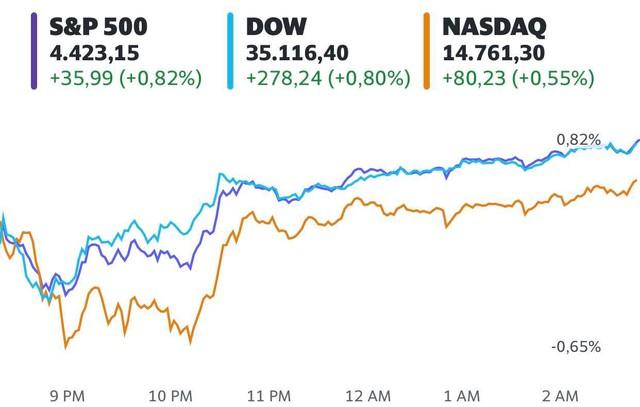 Bất chấp lo ngại dịch bệnh lan rộng, Dow Jones vẫn tăng gần 300 điểm và tiến sát mức cao kỷ lục  - Ảnh 1.