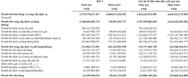 ACV: Không còn lỗ chênh lệch tỷ giá, quý 2/2021 có lãi ròng trở lại với 510 tỷ đồng - Ảnh 2.