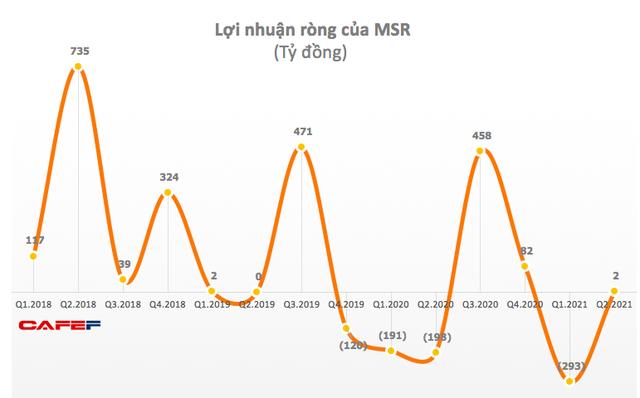 Masan High-Tech Materials (MSR): Hợp nhất với H.C.Starck, quý 2 lãi gộp 554 tỷ đồng - Ảnh 1.