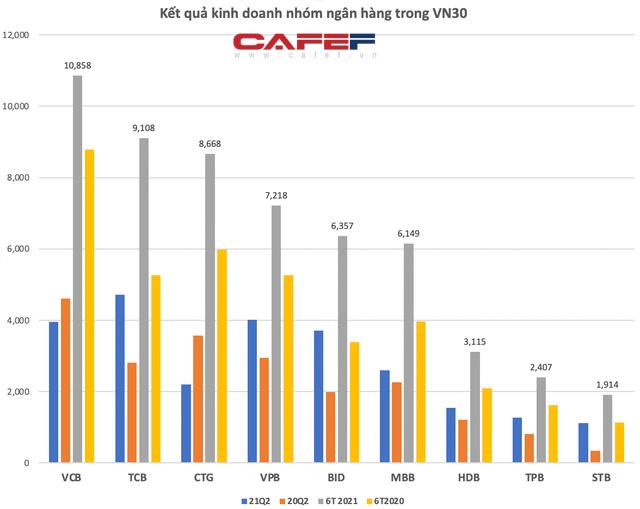 KQKD nhóm Vn30: Lợi nhuận của Hoà Phát gấp 17 lần Masan, Vinhomes là doanh nghiệp duy nhất lãi ròng hơn 10.000 tỷ/quý - Ảnh 3.