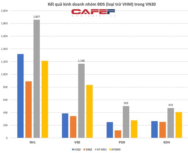 KQKD nhóm Vn30: Lợi nhuận của Hoà Phát gấp 17 lần Masan, Vinhomes là doanh nghiệp duy nhất lãi ròng hơn 10.000 tỷ/quý - Ảnh 4.