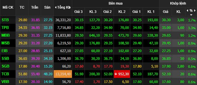 VnIndex tăng nhẹ, cổ phiếu ngân hàng vẫn miệt mài tăng giá - Ảnh 1.
