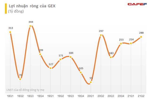 Gelex muốn chuyển nhượng toàn bộ 138 triệu cổ phiếu của Viglacera (VGC) cho công ty con - Ảnh 2.