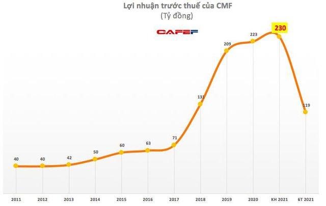 Thực phẩm Cholimex (CMF): Quý 2 lãi 51 tỷ đồng, tăng 59% so với cùng kỳ - Ảnh 1.