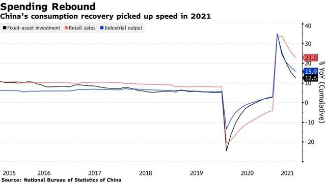 Kinh tế Trung Quốc trả giá đắt vì đợt bùng phát của biến thể Delta  - Ảnh 1.