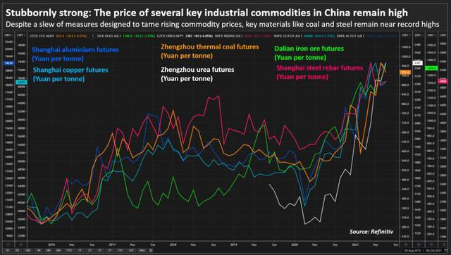 Trung Quốc có thể đảo ngược cơn sốt giá hàng hóa? - Ảnh 1.