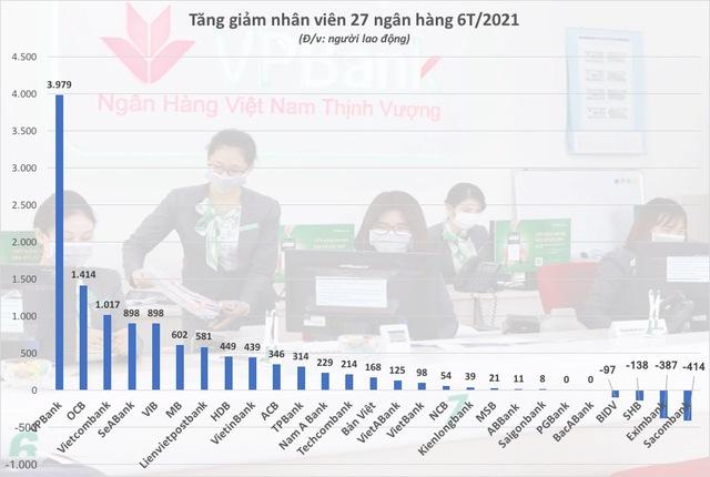 Thu nhập nhân viên Techcombank, MSB cao nhất hệ thống - Ảnh 3.