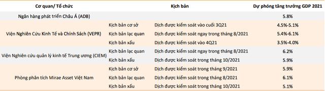 Nhiều tổ chức đồng loạt thay đổi dự báo tăng trưởng kinh tế Việt Nam 2021: Kịch bản xấu nhất xuống mức 3,5%, lạc quan nhất ở 6,2% - Ảnh 1.