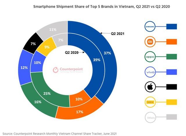 Cửa hàng đóng cửa hàng loạt, vì sao doanh số smartphone tại Việt Nam vẫn tăng vọt trong quý II - Ảnh 1.