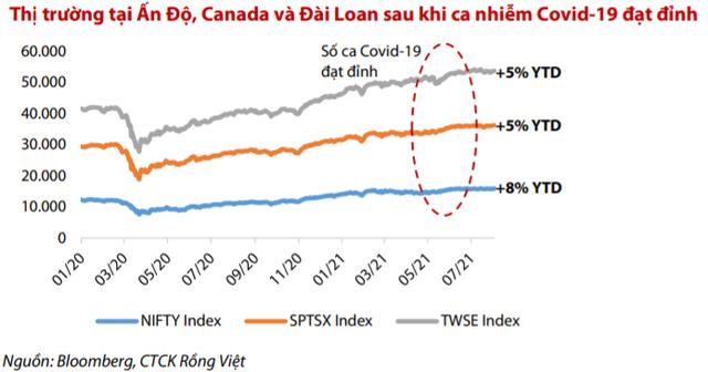 """VDSC: """"Cổ phiếu ngân hàng khó lặp lại đà tăng mạnh như nửa đầu năm 2021, VN-Index dao động quanh vùng 1.260 – 1.370 điểm trong tháng 8"""" - Ảnh 1."""