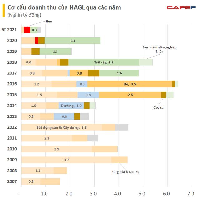 10 năm chật vật tìm nguồn thu của bầu Đức: Sản phẩm chủ lực thay đổi liên tục từ cao su, mía, bò, trái cây giờ đây là nuôi heo - Ảnh 1.