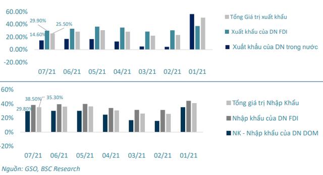 Chứng khoán BSC: Dịch bệnh được kiểm soát trong tháng 8, VN-Index có thể trở lại vùng 1.420 điểm - Ảnh 2.