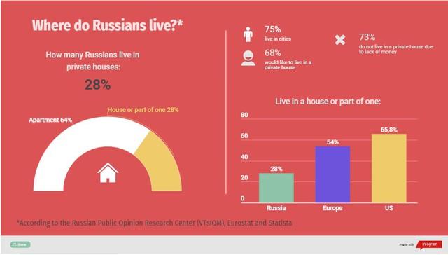Nước Nga rộng lớn là thế, giá đất lại không đắt đỏ, nhưng người dân vẫn thích sống trong chung cư hơn là mua nhà vườn: Tại sao lại có nghịch lý như vậy? - Ảnh 2.