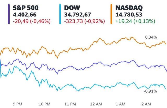 Số liệu việc làm gây thất vọng, Dow Jones mất hơn 300 điểm  - Ảnh 1.