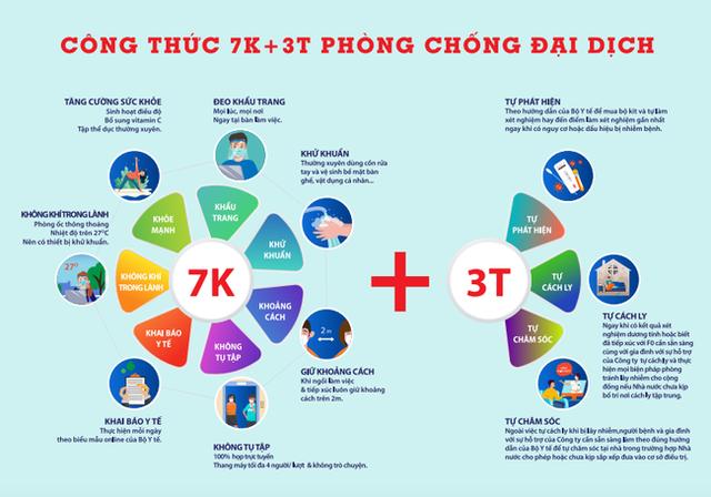 """Ông Lê Viết Hải: Doanh nghiệp """"không thể trụ được"""" với """"3 tại chỗ"""", đề xuất công thức 7K+3T - Ảnh 1."""