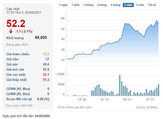 Transimex (TMS) triển khai phương án chào bán riêng lẻ hơn 12 triệu cổ phiếu với giá 40.000 đồng/cp - Ảnh 3.