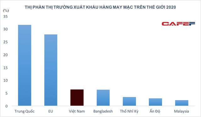 Việt Nam soán ngôi Bangladesh: Nhiều doanh nghiệp dệt may báo lãi, Chủ tịch nước khẳng định không để đứt gãy chuỗi cung ứng ngành! - Ảnh 1.