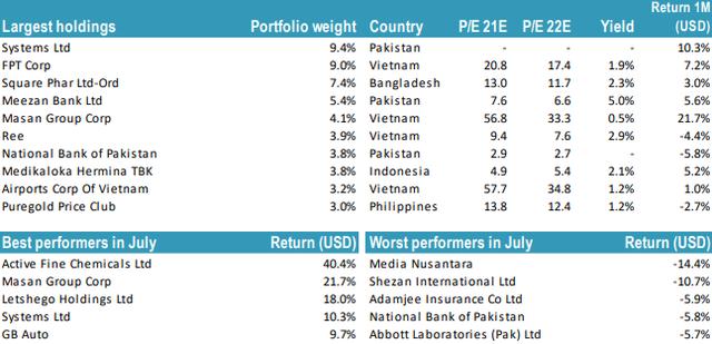 Nắm giữ FPT và MSN, hiệu suất danh mục Tundra Fund tăng trưởng vượt trội trong tháng 7 - Ảnh 2.