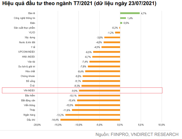 VNDIRECT: Định giá chứng khoán Việt Nam đã trở nên hấp dẫn, giờ là lúc thích hợp để lựa chọn cổ phiếu cho năm 2022 - Ảnh 2.