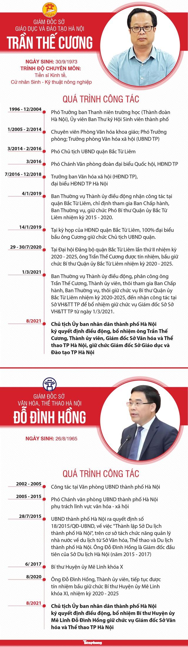 Chân dung hai Giám đốc Sở ở Hà Nội vừa được bổ nhiệm - Ảnh 1.