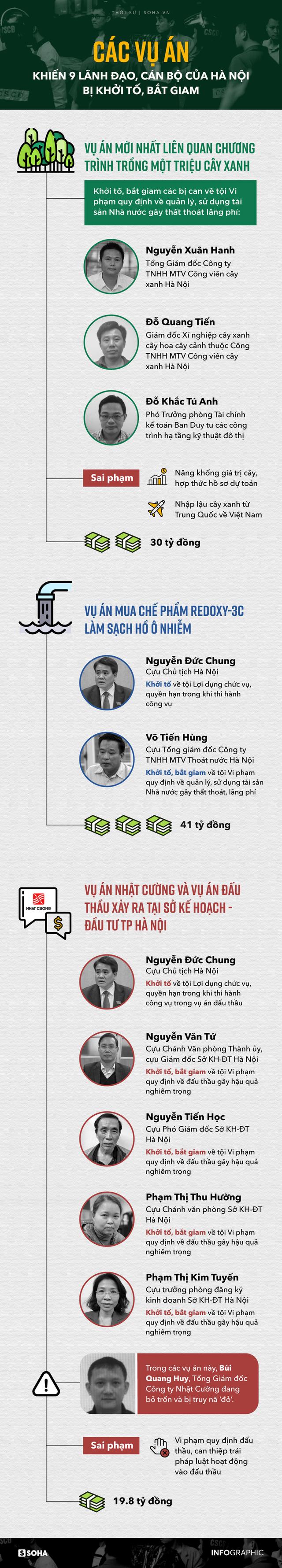 Các vụ án gây thiệt hại hàng chục tỷ đồng, khiến nhiều lãnh đạo, cán bộ ở Hà Nội bị bắt giam - Ảnh 1.