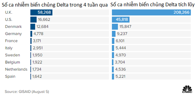 3 biểu đồ cho thấy biến chủng Delta đang bao trùm thế giới như thế nào - Ảnh 2.