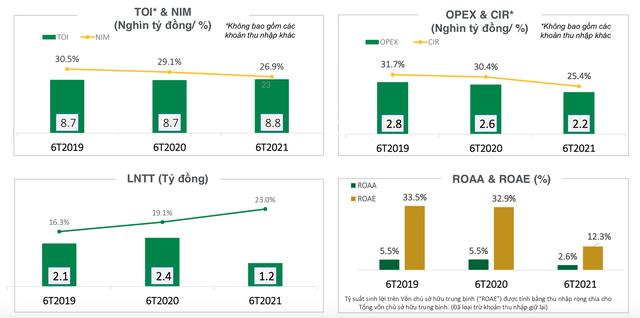FE Credit: Lợi nhuận 6 tháng đầu năm chỉ đạt 1.200 tỷ đồng, CIR giảm mạnh  - Ảnh 2.