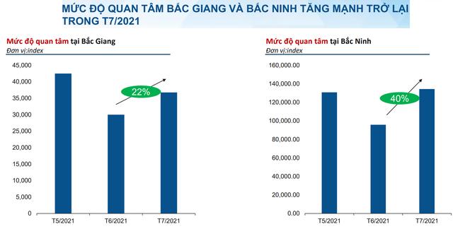 Giới đầu tư bỗng đổ dồn sự quan tâm về hai khu vực này khi cả thị trường BĐS đang lao dốc - Ảnh 2.