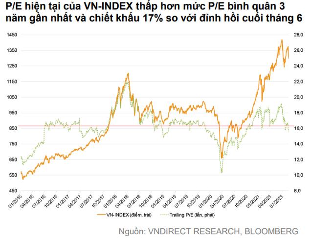 VNDIRECT: Tháng 9 là thời điểm thích hợp để tích lũy cổ phiếu cho năm 2022, VN-Index được hỗ trợ mạnh tại vùng 1.280 điểm - Ảnh 1.