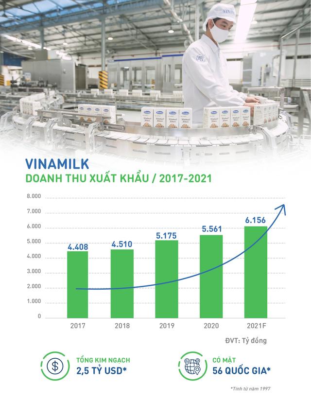 Doanh thu tăng, xuất thành công nhiều sản phẩm mới, xuất khẩu của Vinamilk vượt sóng Covid - 19 ấn tượng - Ảnh 1.
