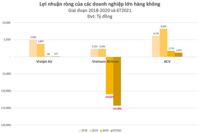 Cổ phiếu hàng không VJC, HVN, ACV… bật tăng trước thềm được cất cánh trở lại: Đã đến lúc tích luỹ? - Ảnh 2.