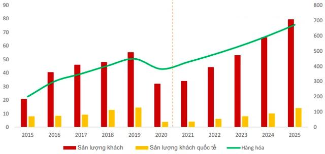 Cổ phiếu hàng không VJC, HVN, ACV… bật tăng trước thềm được cất cánh trở lại: Đã đến lúc tích luỹ? - Ảnh 6.