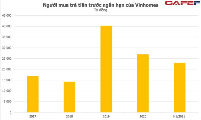 Là công ty bất động sản số 1 Việt Nam với doanh thu - lợi nhuận hàng tỷ USD mỗi năm, vì sao Vinhomes lại có thể sử dụng nợ vay rất thấp? - Ảnh 2.