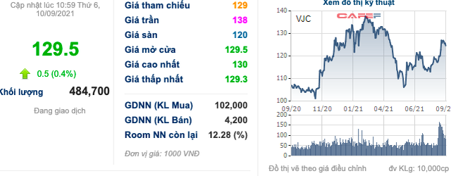 Cổ phiếu hàng không VJC, HVN, ACV… bật tăng trước thềm được cất cánh trở lại: Đã đến lúc tích luỹ? - Ảnh 4.