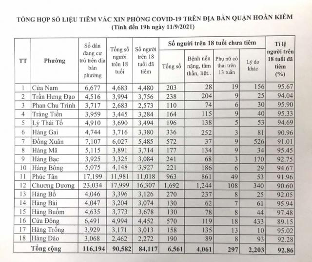 Hà Nội đạt kỷ lục tiêm chủng, quận Hoàn kiếm sắp đạt tỷ lệ 100% - Ảnh 1.