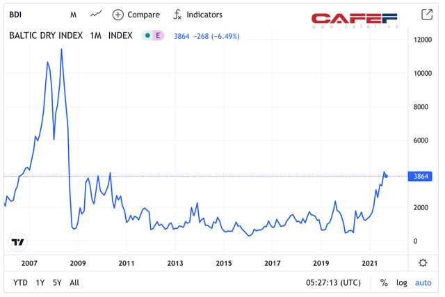 Một công ty vận tải biển của Vinalines hồi sinh, giá tăng gấp 8 lần trong 6 tháng - Ảnh 2.