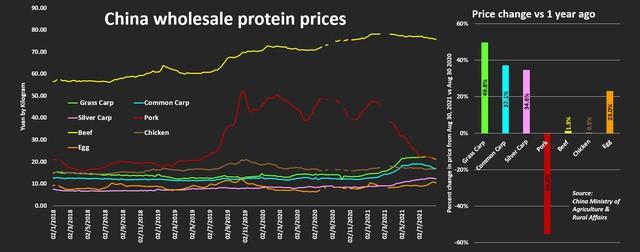 Giá cá tăng sốc làm rung động thị trường thực phẩm Trung Quốc - Ảnh 1.