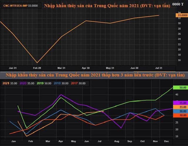 Giá cá tăng sốc làm rung động thị trường thực phẩm Trung Quốc - Ảnh 2.