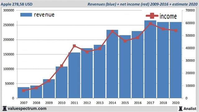 Điều gì xảy ra sau khi Apple mua cổ phiếu quỹ và bài học với thị trường chứng khoán Việt Nam - Ảnh 1.