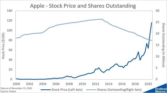 Điều gì xảy ra sau khi Apple mua cổ phiếu quỹ và bài học với thị trường chứng khoán Việt Nam - Ảnh 3.