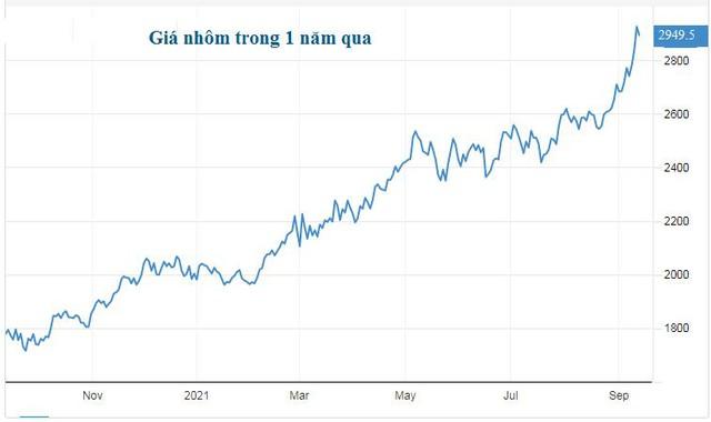 Giá nhôm lần đầu vọt lên trên 3.000 USD/tấn kể từ 2008 - nhà đầu tư đổ xô vào nhôm, đặt cược giá còn tăng hơn nữa - Ảnh 1.
