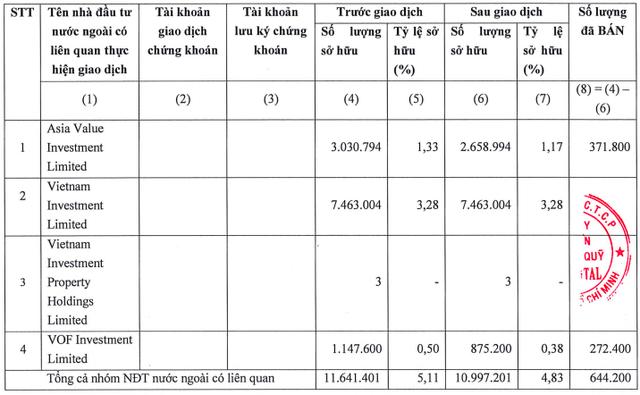 Nhóm quỹ VinaCapital không còn là cổ đông lớn tại PNJ - Ảnh 1.