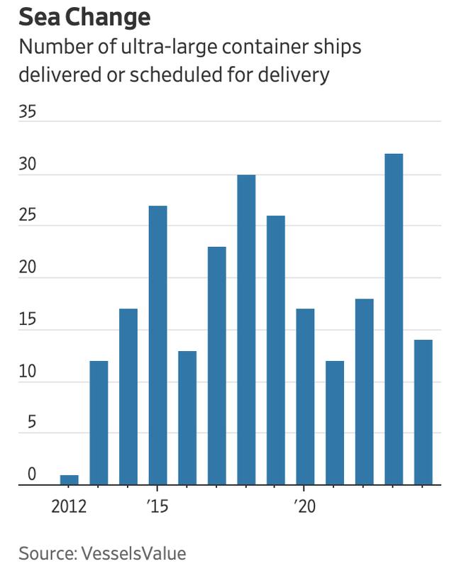 Cơn bĩ cực của ngành vận tải biển: Cả thế giới gánh chịu hậu quả sau nhiều năm tinh gọn hệ thống, các hãng lớn nắm thế kiểm soát, mặc sức hét giá - Ảnh 1.