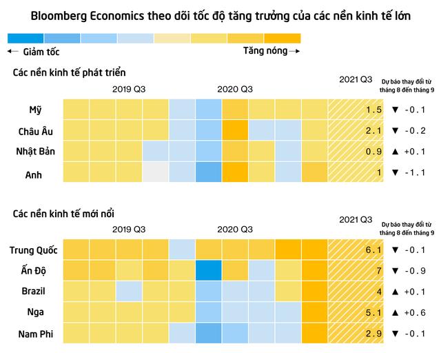 Bloomberg: Các nền kinh tế từ Mỹ đến Trung Quốc đều hụt hơi do ảnh hưởng của biến thể Delta  - Ảnh 1.