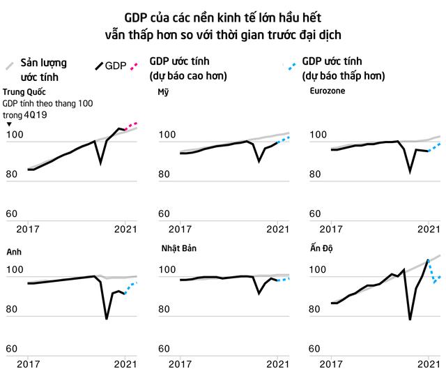 Bloomberg: Các nền kinh tế từ Mỹ đến Trung Quốc đều hụt hơi do ảnh hưởng của biến thể Delta  - Ảnh 2.