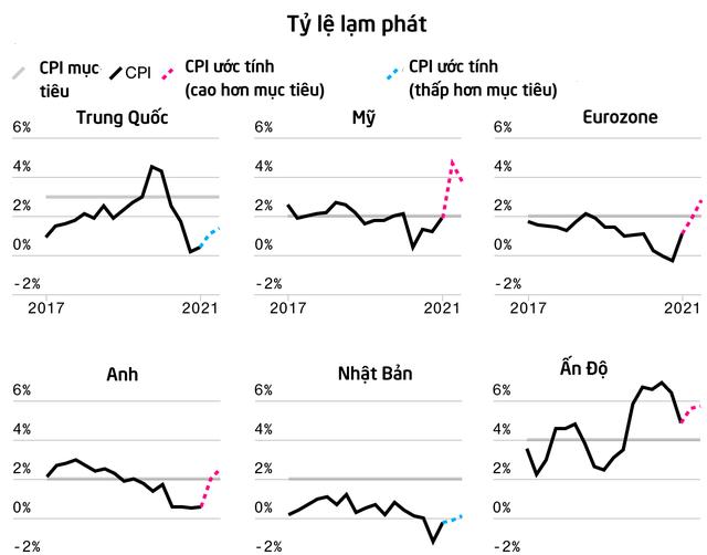 Bloomberg: Các nền kinh tế từ Mỹ đến Trung Quốc đều hụt hơi do ảnh hưởng của biến thể Delta  - Ảnh 3.