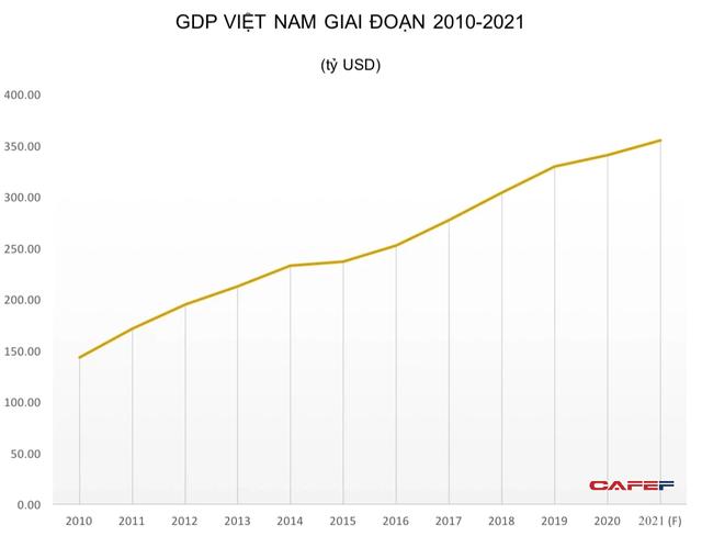 Đánh giá tỷ lệ giữa GDP sức mua với GDP danh nghĩa: Vì sao Việt Nam thuộc nhóm các nước có tỷ lệ lớn hơn 3? - Ảnh 1.