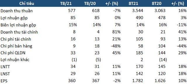 Dệt may TNG báo lãi 8 tháng đầu năm 142 tỷ đồng, hoàn thành 81% kế hoạch lợi nhuận năm - Ảnh 1.