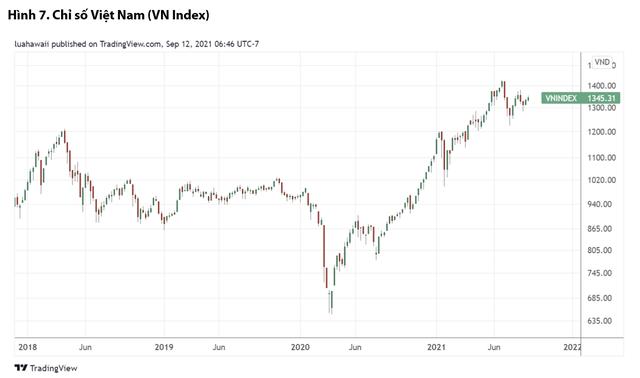 Chuyên gia VDSC: Thị trường chứng khoán Việt Nam có thể điều chỉnh nhẹ, giữ tiền mặt là điểm mấu chốt - Ảnh 3.