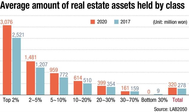 Người nghèo Hàn Quốc tuyệt vọng: Phải 20 năm không chi tiêu, chỉ tiết kiệm mới mua được nhà, cơ hội làm giàu gần như là 0 - Ảnh 2.